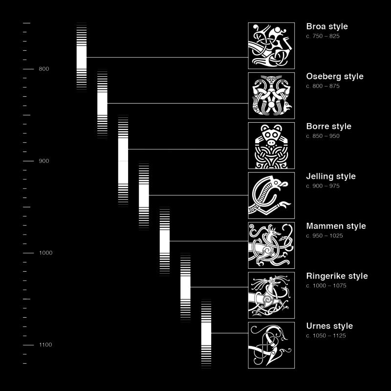 Die Tierstile der Wikingerzeit